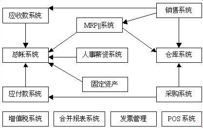 现代企业管理模式