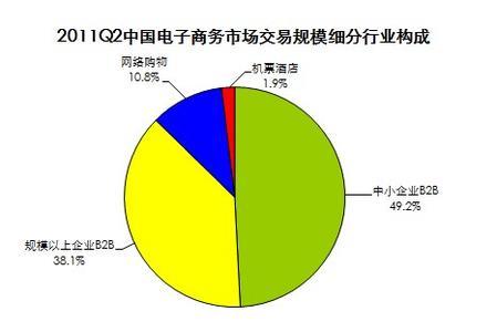 2011电子商务和网络营销的发展趋势