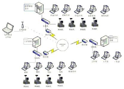 连锁便利店管理系统