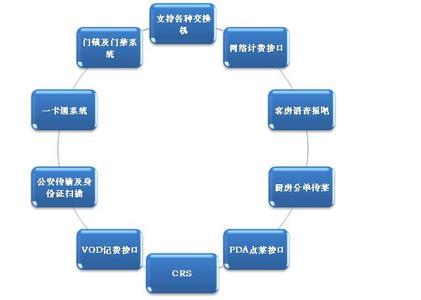 宾馆信息管理系统