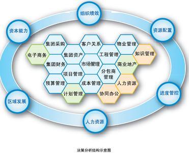 房地产项目管理模式分析