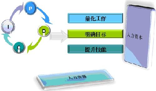 管理系统的四种利器