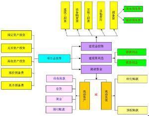 项目财务管理制度