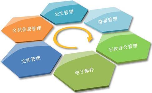 企业行政管理体系