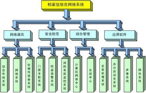 企业员工档案管理系统