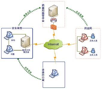 企业销售管理系统系能模块设计