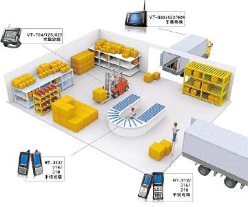 企业物流管理系统