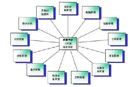 企业设备管理系统设计