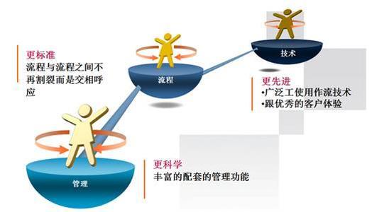 企业设备管理系统的设备信息管理模块
