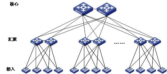 网络管理的实践