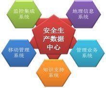 企业安全生产管理系统