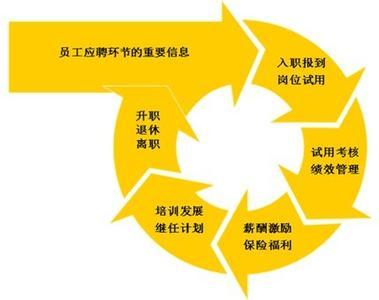 企業人力資源管理系統研究的目的和意義