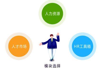 企业人力资源管理系统简介