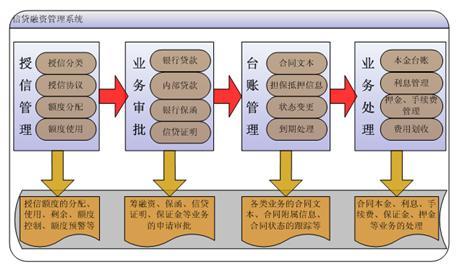 企业票据管理系统基本功能