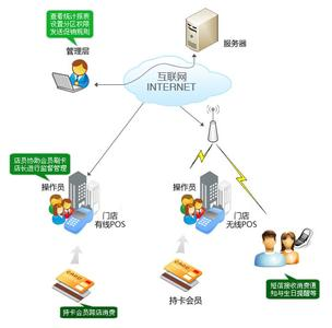 企业票据管理系统功能模块设计