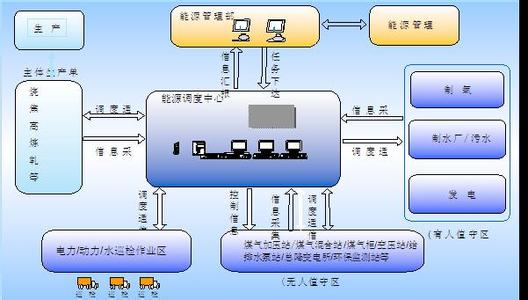 冶金企业能源管理系统的作用