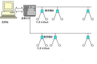建设冶金企业能源管理系统的基本技术路线