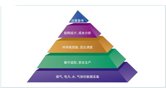 建立企业能源管理系统的意义