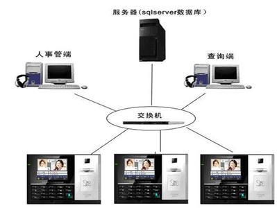 企业计算机管理系统概述