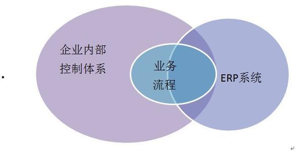 企业业务流程管理系统