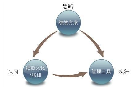 绩效管理系统是实现企业战略的重要工具