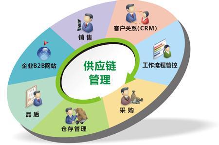 物流配送信息管理系统功能分析