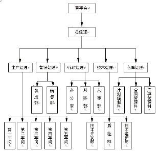 企业采购管理系统功能概述