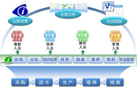 企业采购管理系统的内容