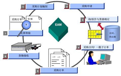 企业采购管理系统目标及功能描述