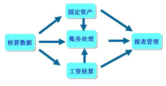 企业固定资产管理系统概述