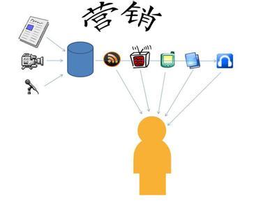 企业营销管理的需求开发步骤