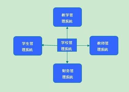 学校管理信息系统的主要功能