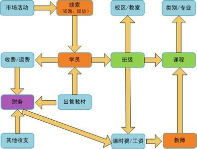 学校管理信息系统功能的层次