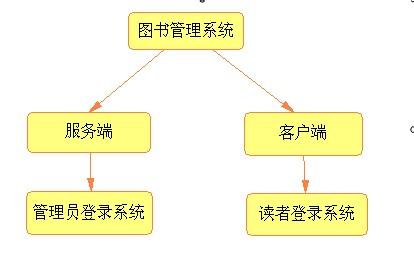 图书管理系统的需求分析