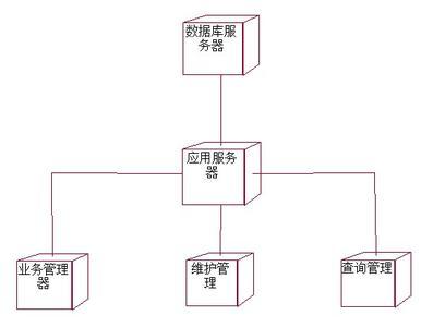 图书馆管理系统的规划