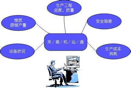 企业信息管理系统
