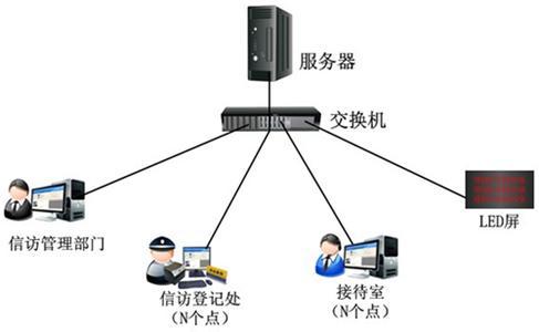 信访信息管理系统功能