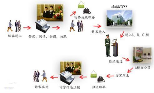 信访管理系统