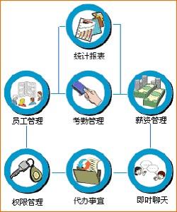 薪资管理系统功能介绍