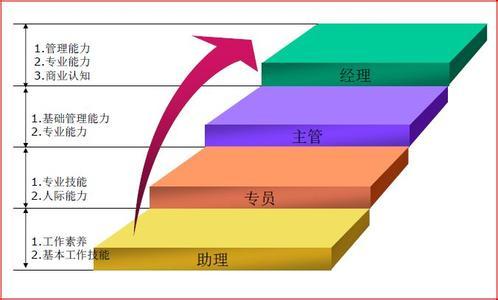 企业绩效考核管理办法