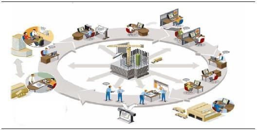 企业信息化建设项目管理