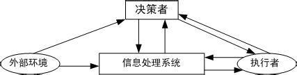信息化管理系统功能简介