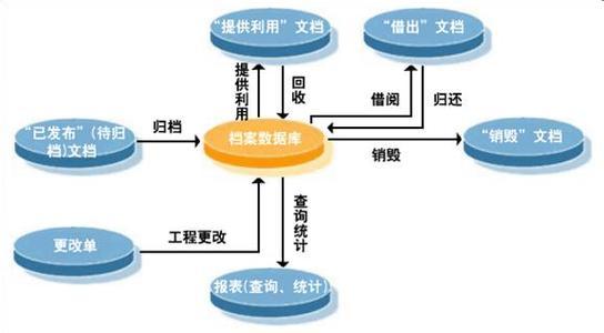 档案管理信息系统需求