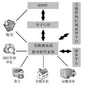 销售物流管理案例