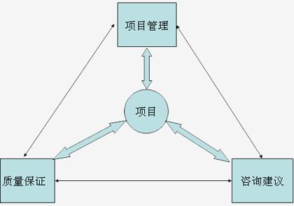 项目沟通管理案例