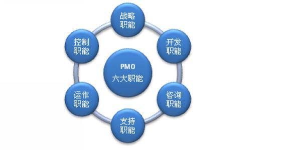 PMO与项目管理培训
