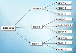 物流与供应链管理案例