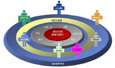 软件项目管理案例分析二