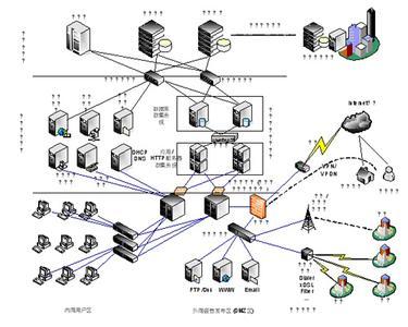 企业信息资源管理案例三