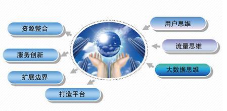 物业精细化管理服务四大要素